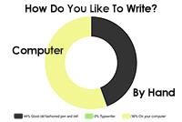 Method-of-writing-pie-chart